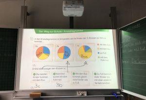 Interaktive Tafel im Klassenzimmer